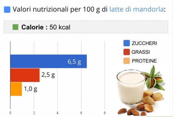 Latte di mandorle e valori nutrizionali