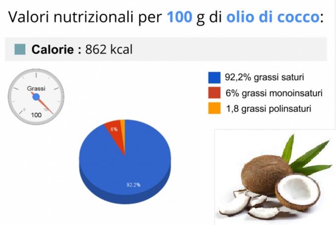 Olio di cocco PROPRIETA'
