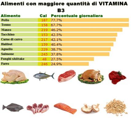 Vitamina pp