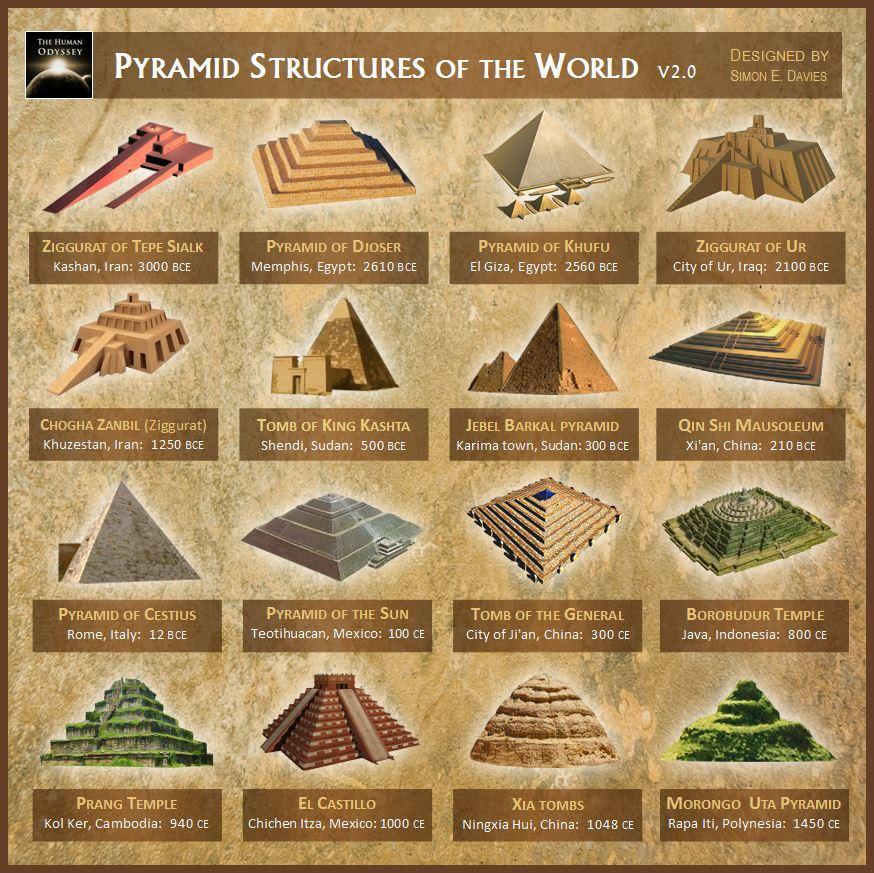 il segreto sulle piramidi