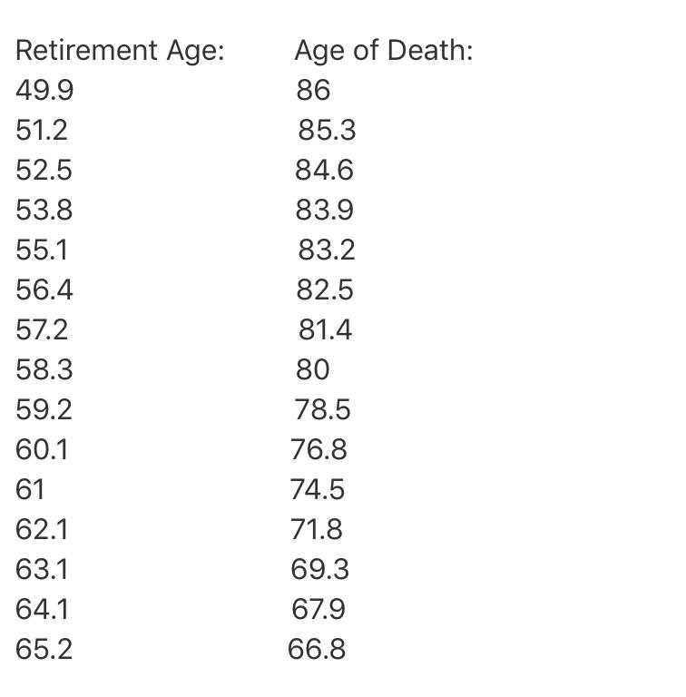 più tradi ti ritiri dal lavoro meno ti godi la pensione 2