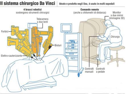 robot 'Da Vinci'