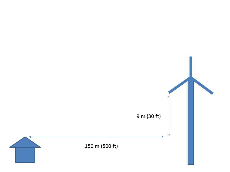 turbina eolica sul tetto altezza
