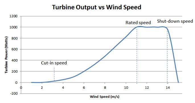turbina eolica sul tetto potenza